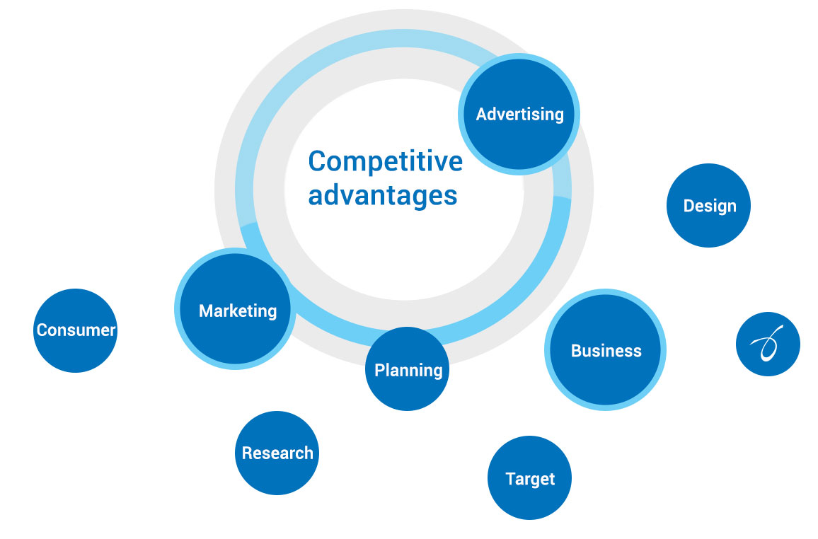 Using Digital Marketing for Competitive Advantage
