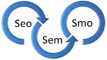marketing-online-seo-sem-smo