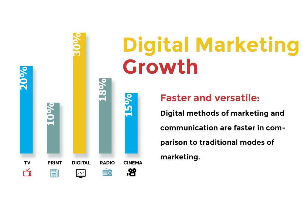 digital-faster