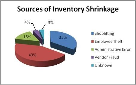 Sources of inventory shrinkage