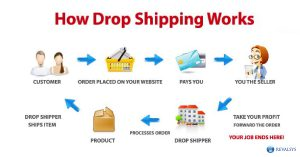Why E-commerce needs Drop Shipping