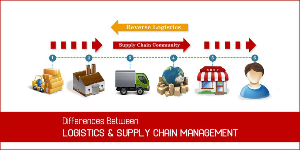 Differences Between Logistics and Supply Chain Management