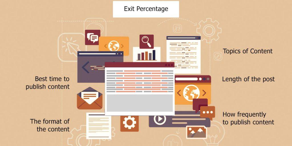 Exit Percentage