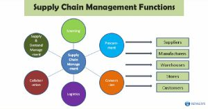 Functions of Supply Chain Management