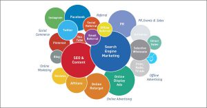 10 Things to Know - What is Digital Marketing